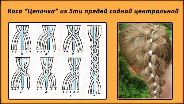 Коса цепочка из пяти прядей с